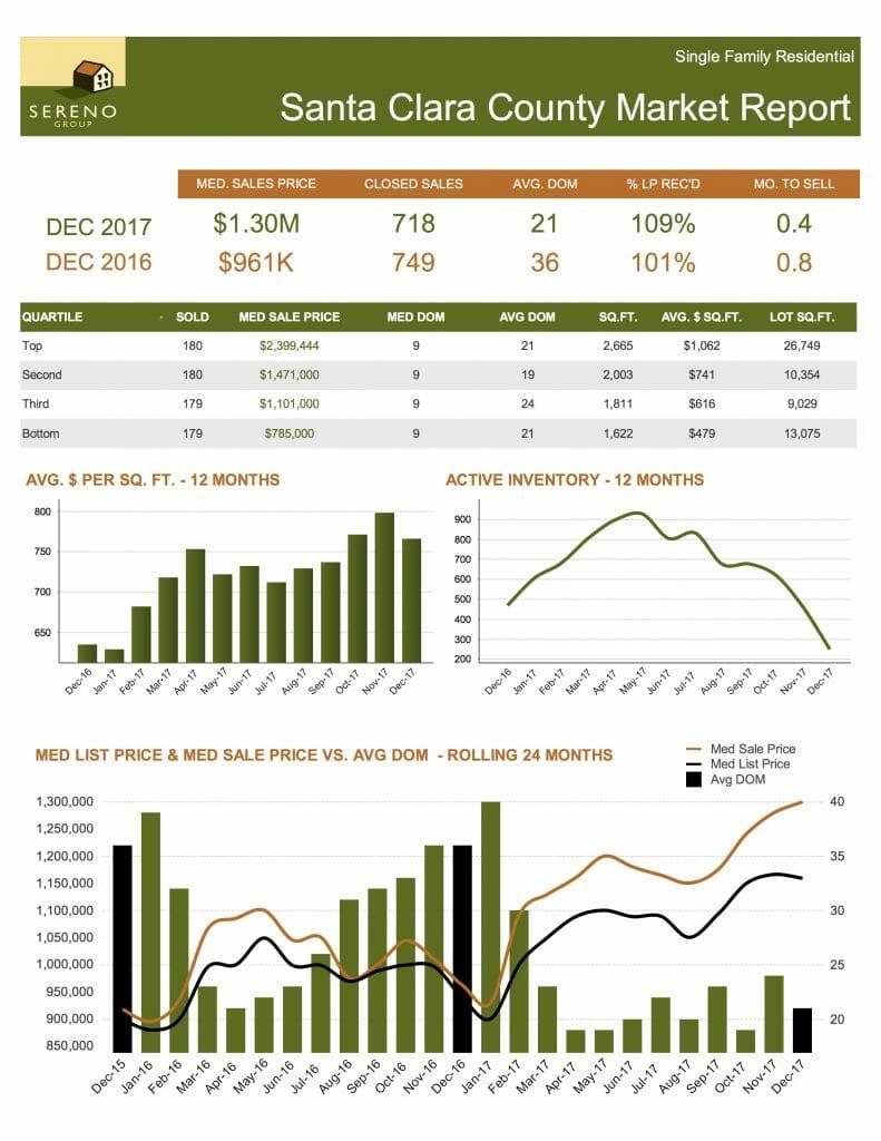 silicon valley real estate market summary 2017